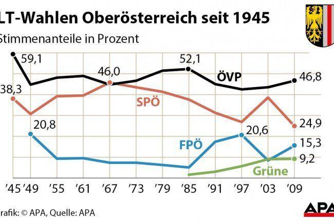 Oberösterreich: ÖVP bei elf von zwölf Wahlen Erste und immer LH-Partei