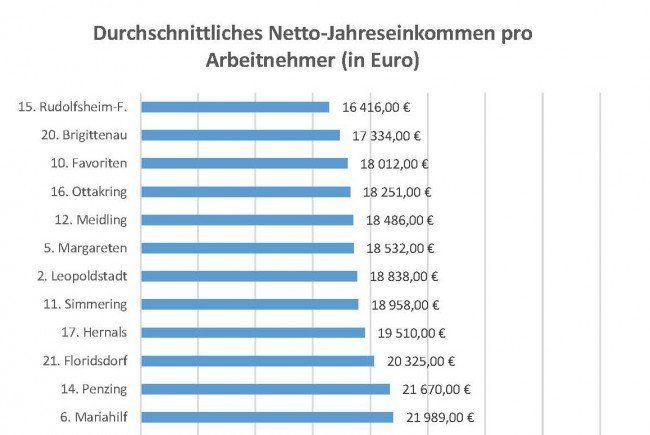 Wiener Bezirke: Große Einkommens-Unterschiede