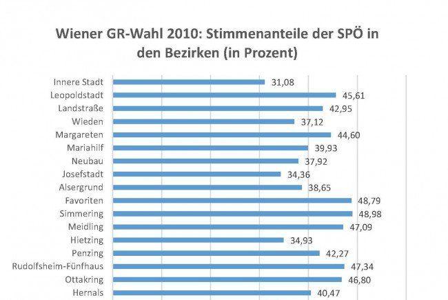 Spannung: SPÖ- sind auch FPÖ-Hochburgen