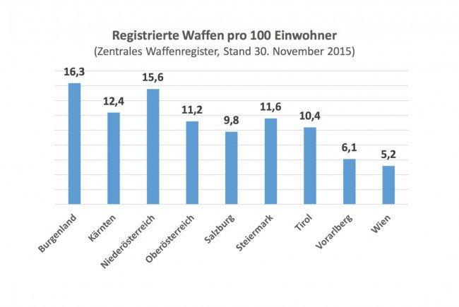 100 Wiener, nur fünf registrierte Waffen