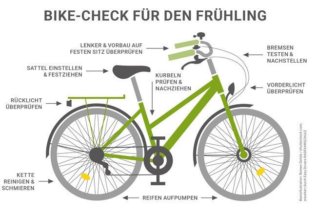 Nicht auf den Fahrrad-Check vergessen!