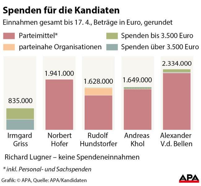 Spenden für die Kandidaten im Präsidentschaftswahlkampf.