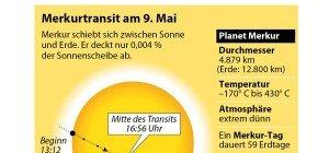 "Seltene ""Mikro-Sonnenfinsternis"": Merkurtransit am 9. Mai über Wien sehen"
