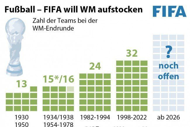 FIFA stockt WM-Teilnehmer ab 2026 auf 48 Teams auf